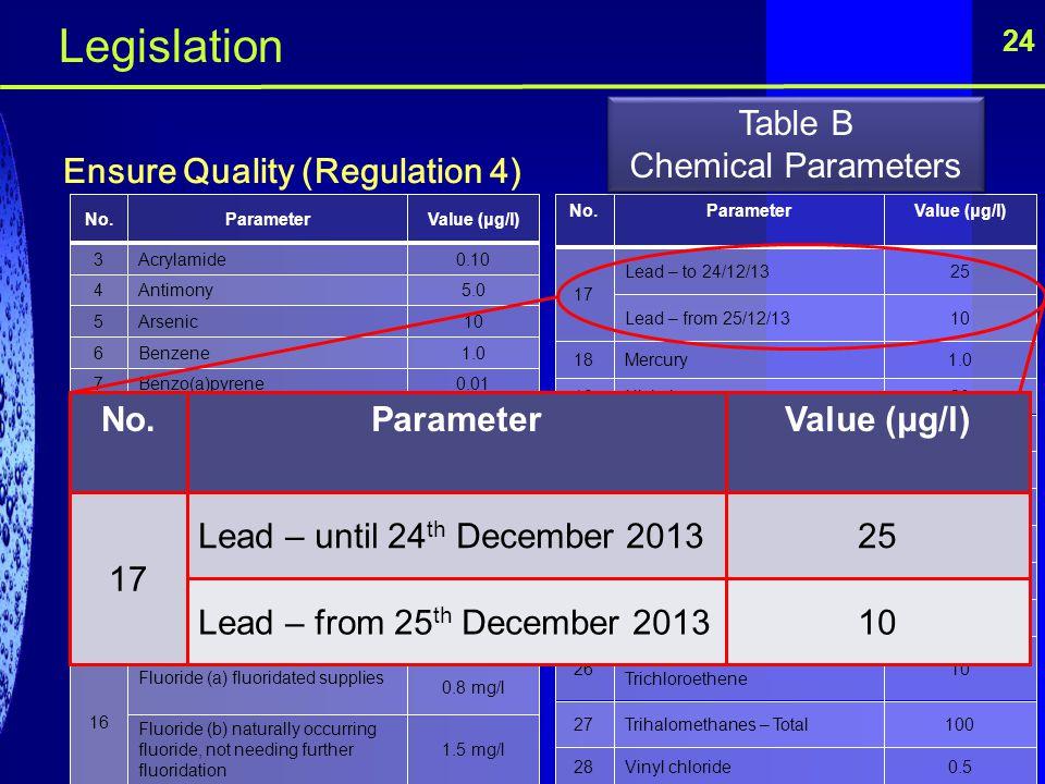 24 Ensure Quality (Regulation 4) No.ParameterValue (μg/l) 3Acrylamide0.10 4Antimony5.0 5Arsenic10 6Benzene1.0 7Benzo(a)pyrene0.01 8Boron1.0 mg/l 9Brom