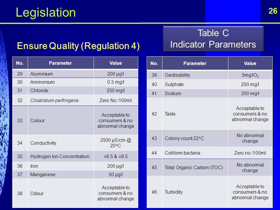 26 Ensure Quality (Regulation 4) No.ParameterValue 29Aluminium200 μg/l 30Ammonium0.3 mg/l 31Chloride250 mg/l 32Clostridium perfringensZero No./100ml 3