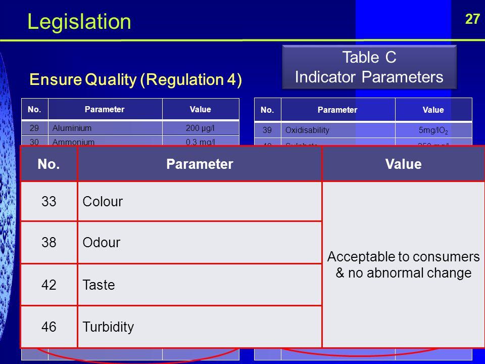 27 Ensure Quality (Regulation 4) No.ParameterValue 29Aluminium200 μg/l 30Ammonium0.3 mg/l 31Chloride250 mg/l 32Clostridium perfringensZero No./100ml 3