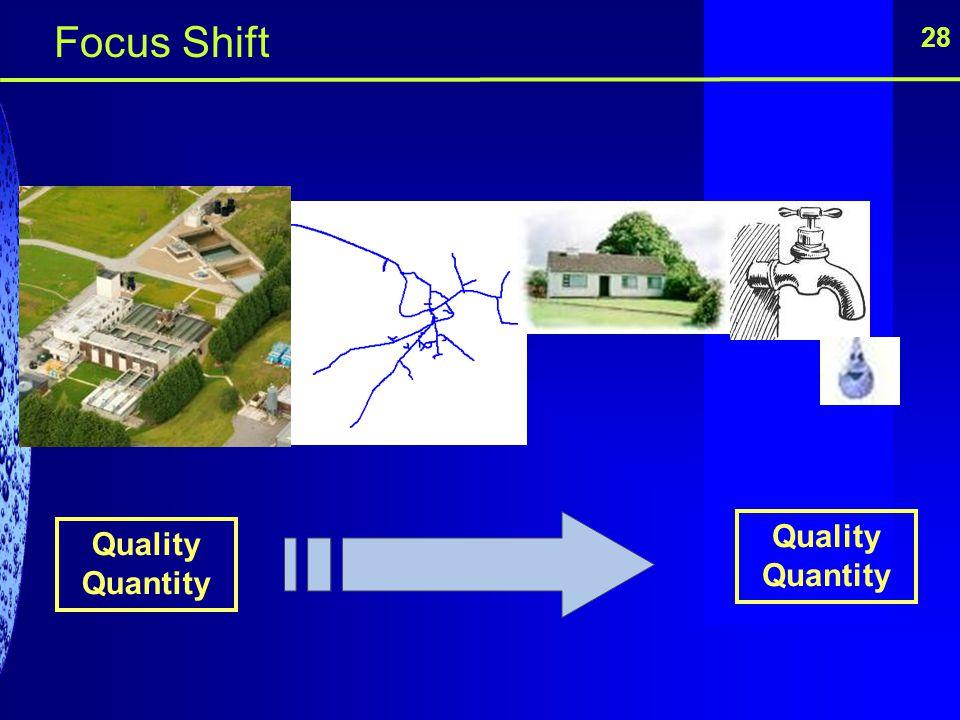 Quality Quantity Quality Quantity 28 Focus Shift