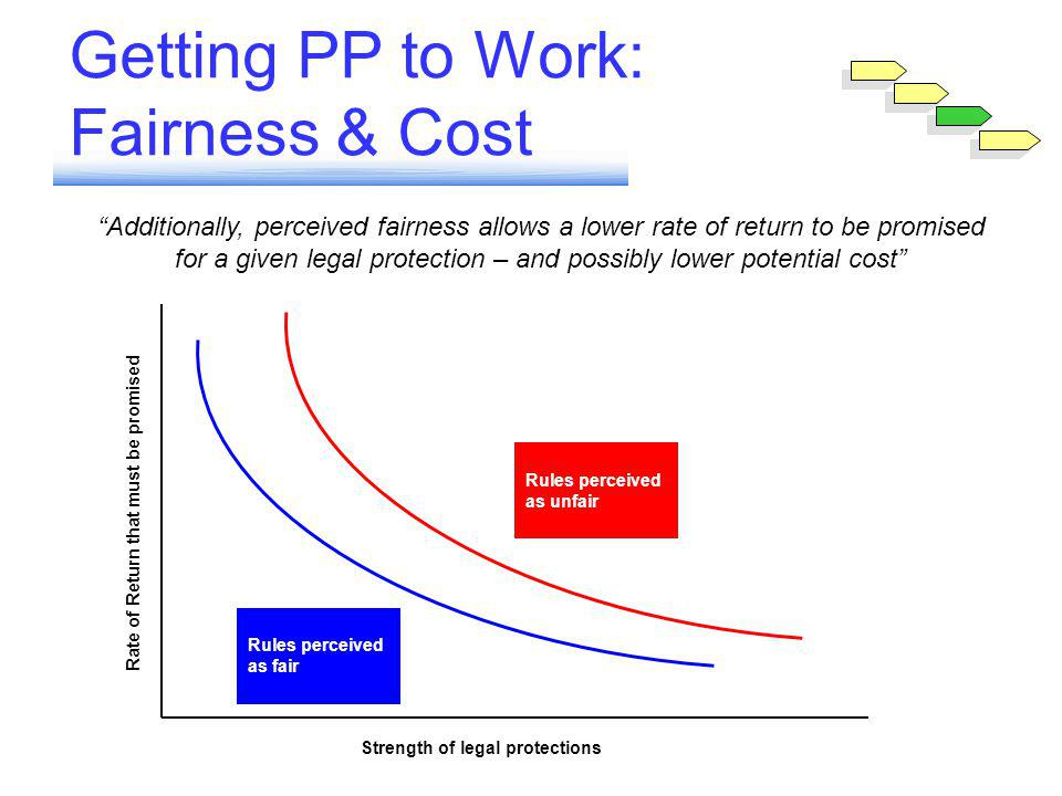 Getting PP to Work: Fairness & Cost Rate of Return that must be promised Strength of legal protections Rules perceived as unfair Rules perceived as fair Additionally, perceived fairness allows a lower rate of return to be promised for a given legal protection – and possibly lower potential cost