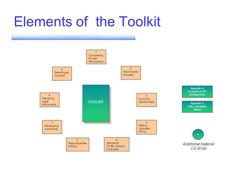 Elements of the Toolkit TOOLKIT 1 Considering Private Participation 2 Planning the Process 5 Standards, Tariffs, Subsidy, Financials 4 Setting Upstream Policy 3 Involving Stakeholders 6 Responsibilities & Risks 7 Developing Institutions 8 Designing Legal Instruments 9 Selecting an Operator Additional Material CD-ROM Appendix B Policy Simulation Model Appendix A Examples of PP Arrangements