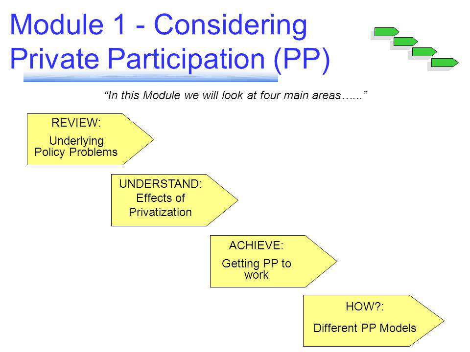 UNDERSTAND: Effects of Privatization ACHIEVE: Getting PP to work REVIEW: Underlying Policy Problems Module 1 - Considering Private Participation (PP) HOW?: Different PP Models In this Module we will look at four main areas…...