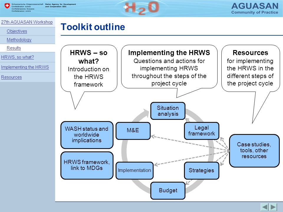 Toolkit outline Situation analysis Legal framework StrategiesBudget Implementation M&E WASH status and worldwide implications HRWS framework, link to