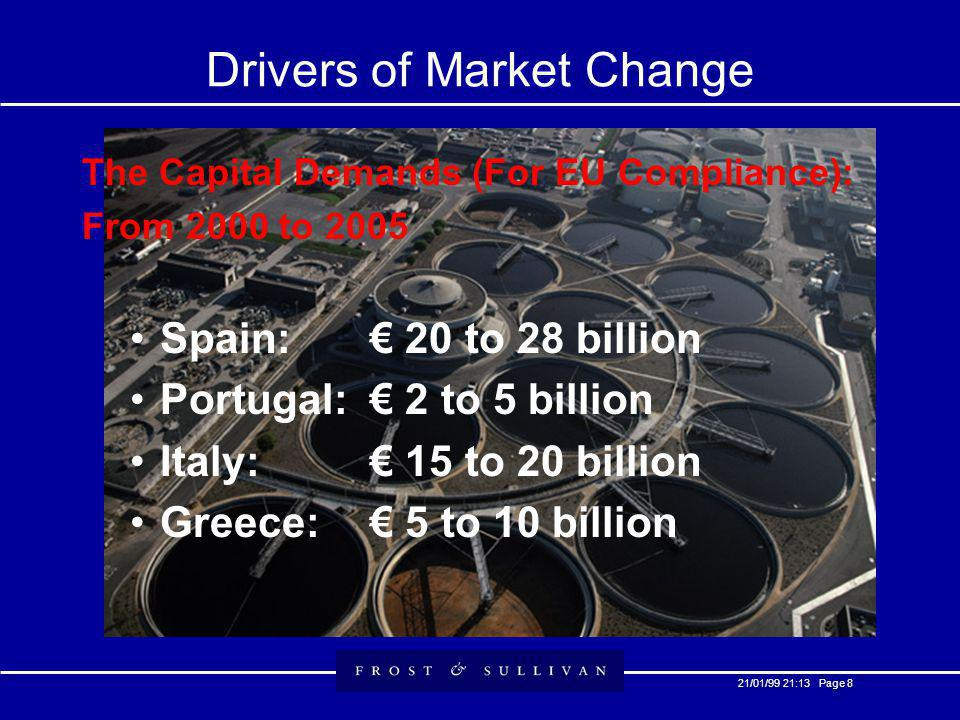 21/01/99 21:13 Page 8 Drivers of Market Change The Capital Demands (For EU Compliance): From 2000 to 2005 Spain: 20 to 28 billion Portugal: 2 to 5 billion Italy: 15 to 20 billion Greece: 5 to 10 billion