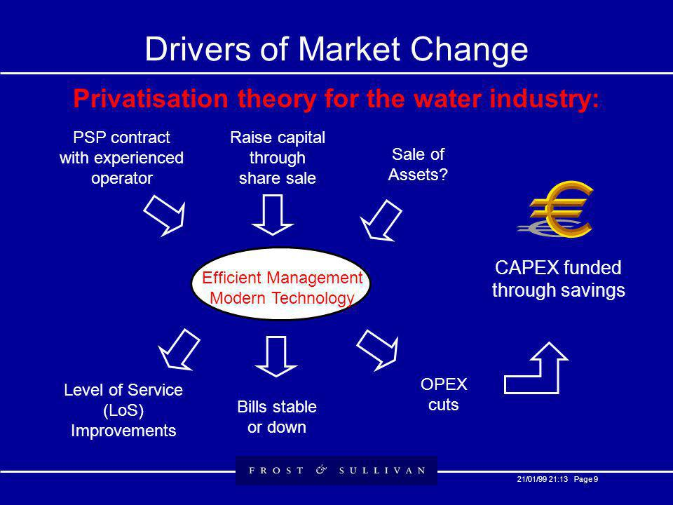 21/01/99 21:13 Page 9 Drivers of Market Change Privatisation theory for the water industry: Efficient Management Modern Technology PSP contract with experienced operator Raise capital through share sale Sale of Assets.