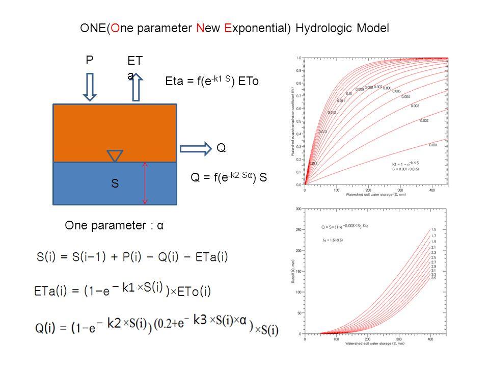 S Q ET a P Q = f(e -k2 Sα ) S Eta = f(e -k1 S ) ETo One parameter : α ONE(One parameter New Exponential) Hydrologic Model