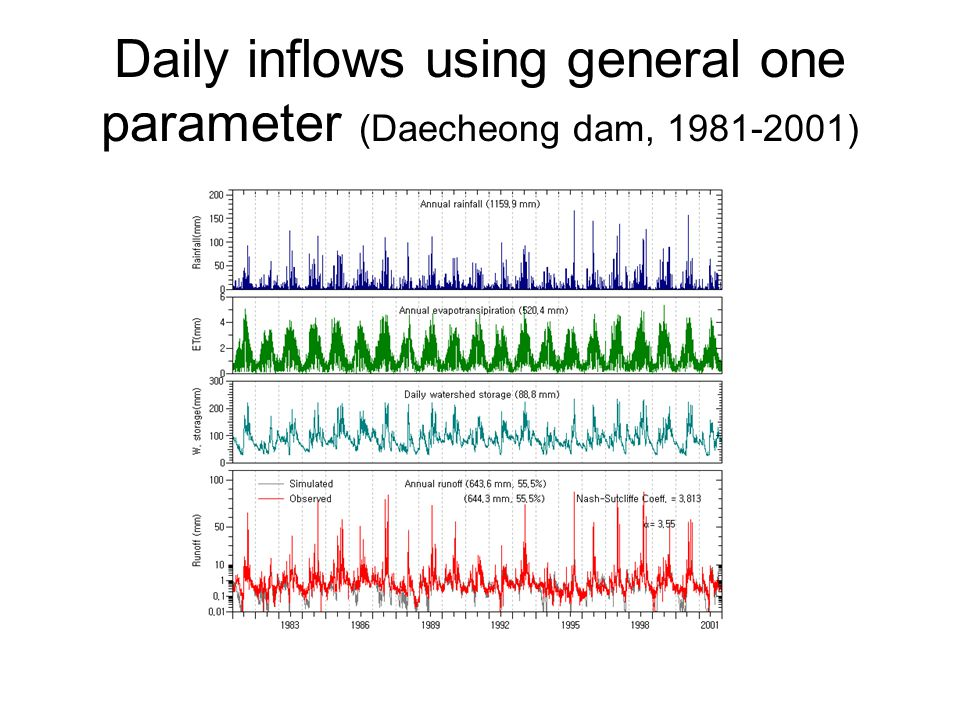 Daily inflows using general one parameter (Daecheong dam, 1981-2001)