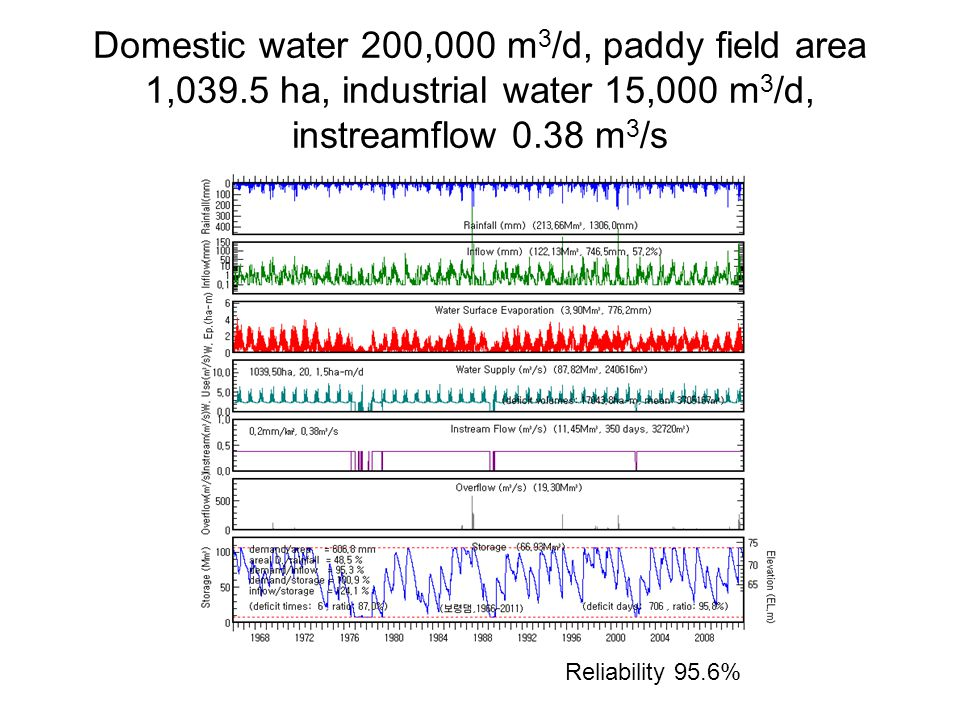 Domestic water 200,000 m 3 /d, paddy field area 1,039.5 ha, industrial water 15,000 m 3 /d, instreamflow 0.38 m 3 /s Reliability 95.6%