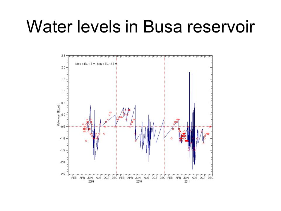 Water levels in Busa reservoir