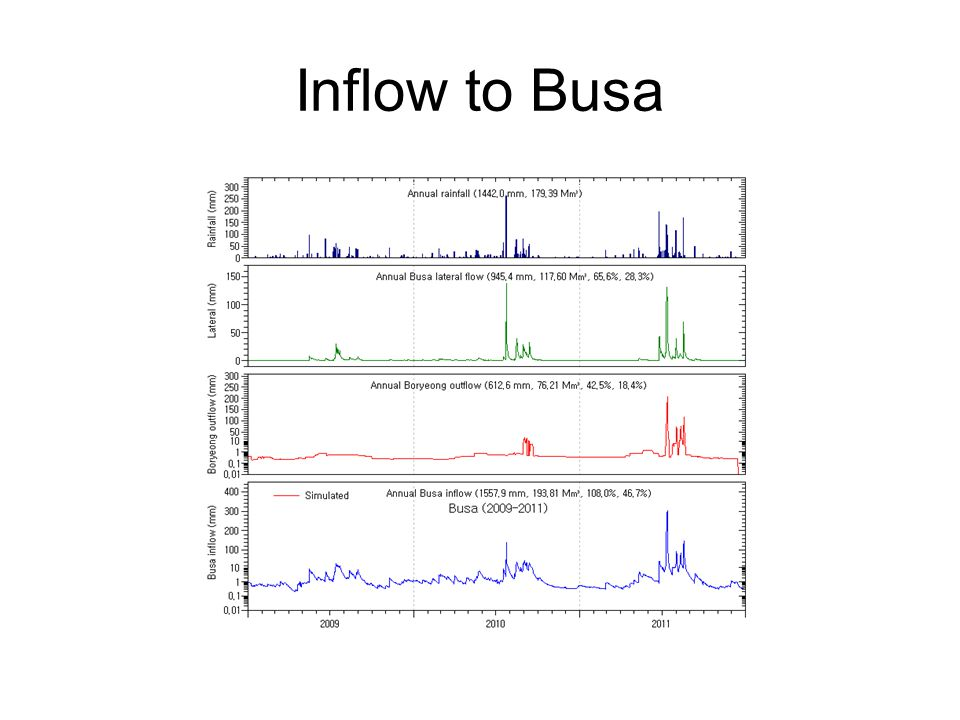 Inflow to Busa