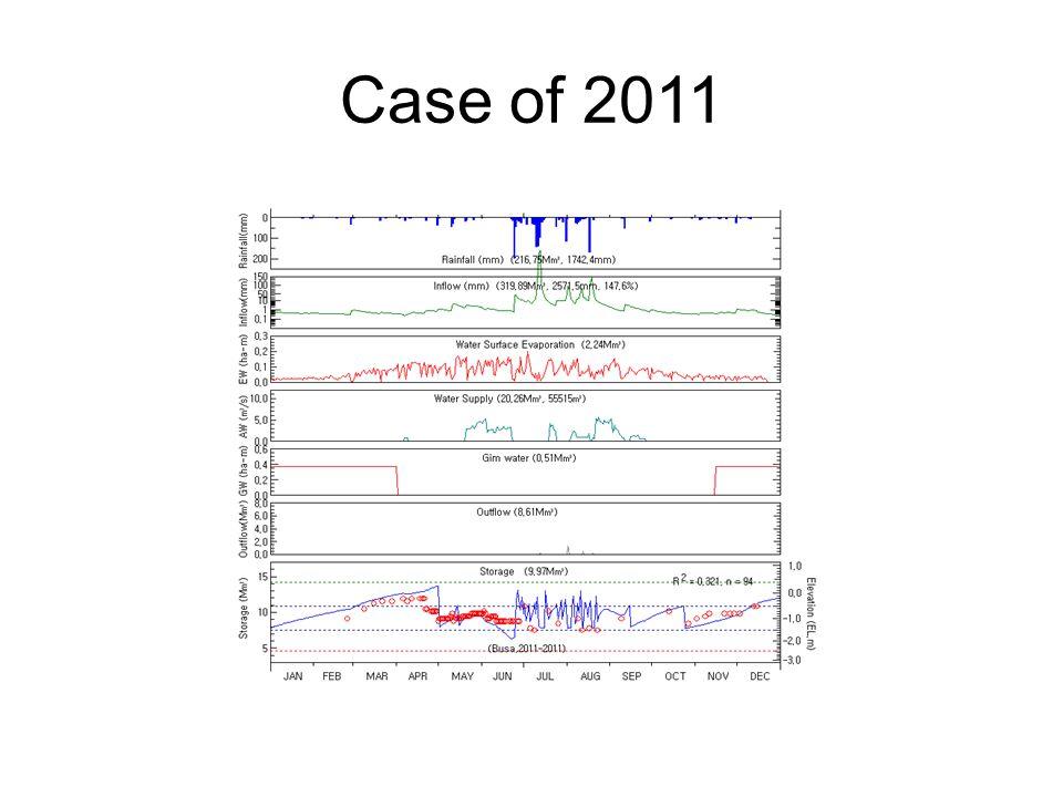 Case of 2011