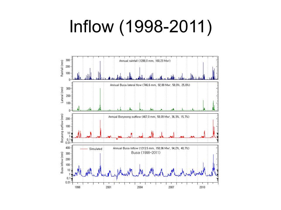 Inflow (1998-2011)