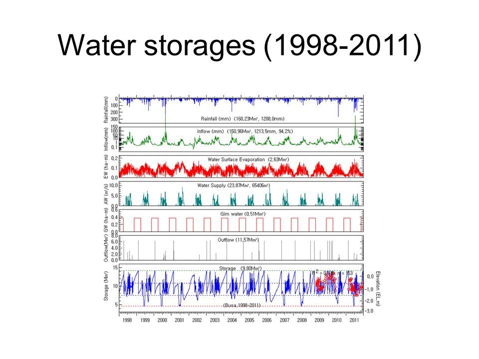 Water storages (1998-2011)