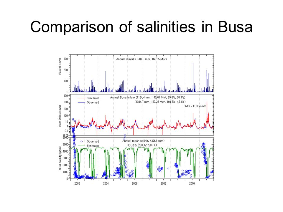 Comparison of salinities in Busa