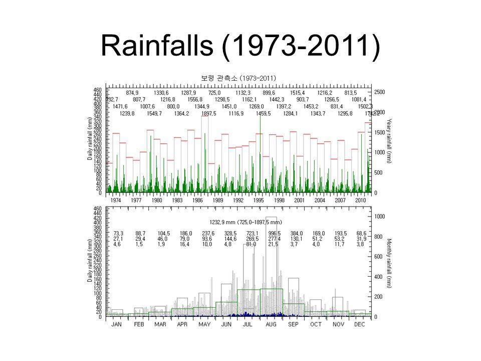 Rainfalls (1973-2011)