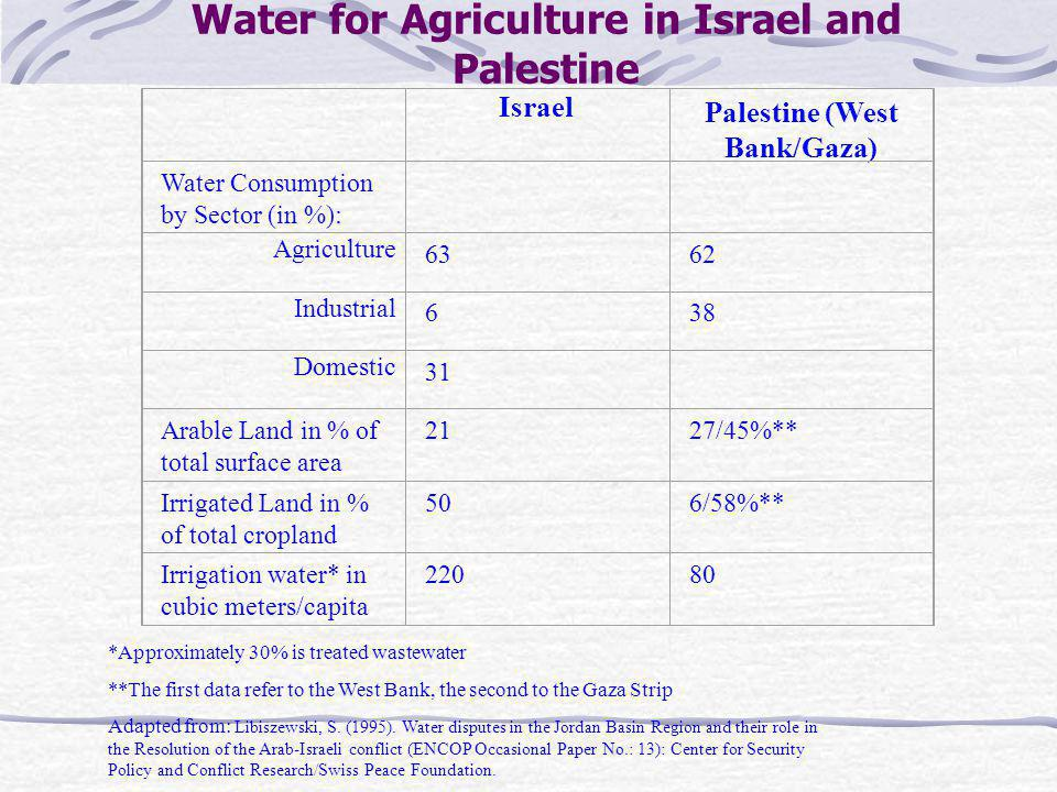 Water for Agriculture in Israel and Palestine Israel Palestine (West Bank/Gaza) Water Consumption by Sector (in %): Agriculture 6362 Industrial 638 Domestic 31 Arable Land in % of total surface area 2127/45%** Irrigated Land in % of total cropland 506/58%** Irrigation water* in cubic meters/capita *Approximately 30% is treated wastewater **The first data refer to the West Bank, the second to the Gaza Strip Adapted from: Libiszewski, S.