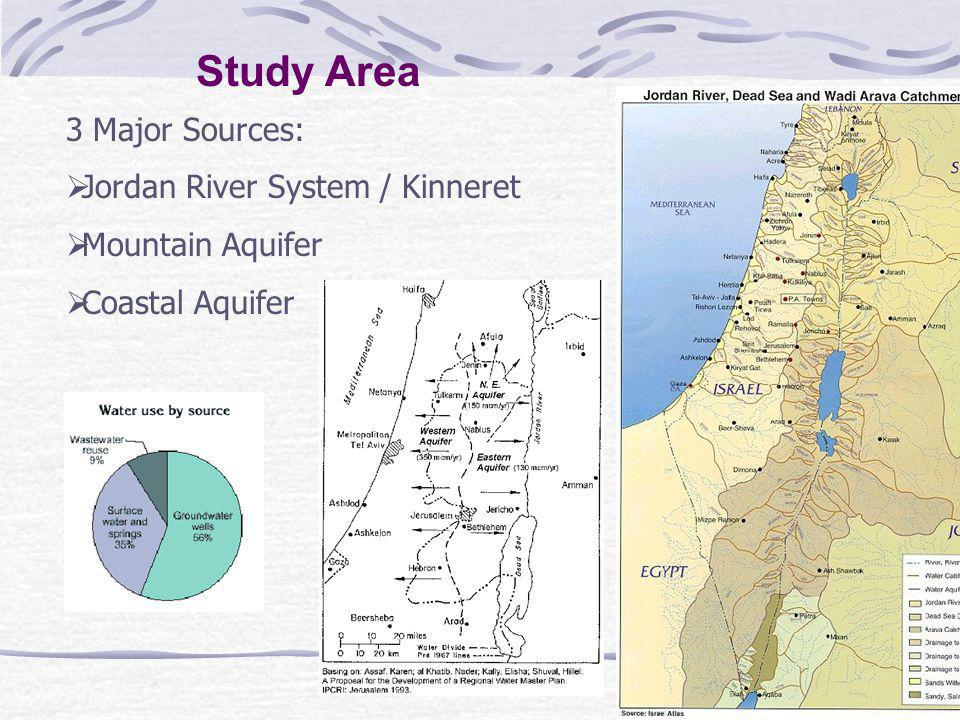 Water for Agriculture in Israel and Palestine Israel Palestine (West Bank/Gaza) Water Consumption by Sector (in %): Agriculture 6362 Industrial 638 Domestic 31 Arable Land in % of total surface area 2127/45%** Irrigated Land in % of total cropland 506/58%** Irrigation water* in cubic meters/capita 22080 *Approximately 30% is treated wastewater **The first data refer to the West Bank, the second to the Gaza Strip Adapted from: Libiszewski, S.