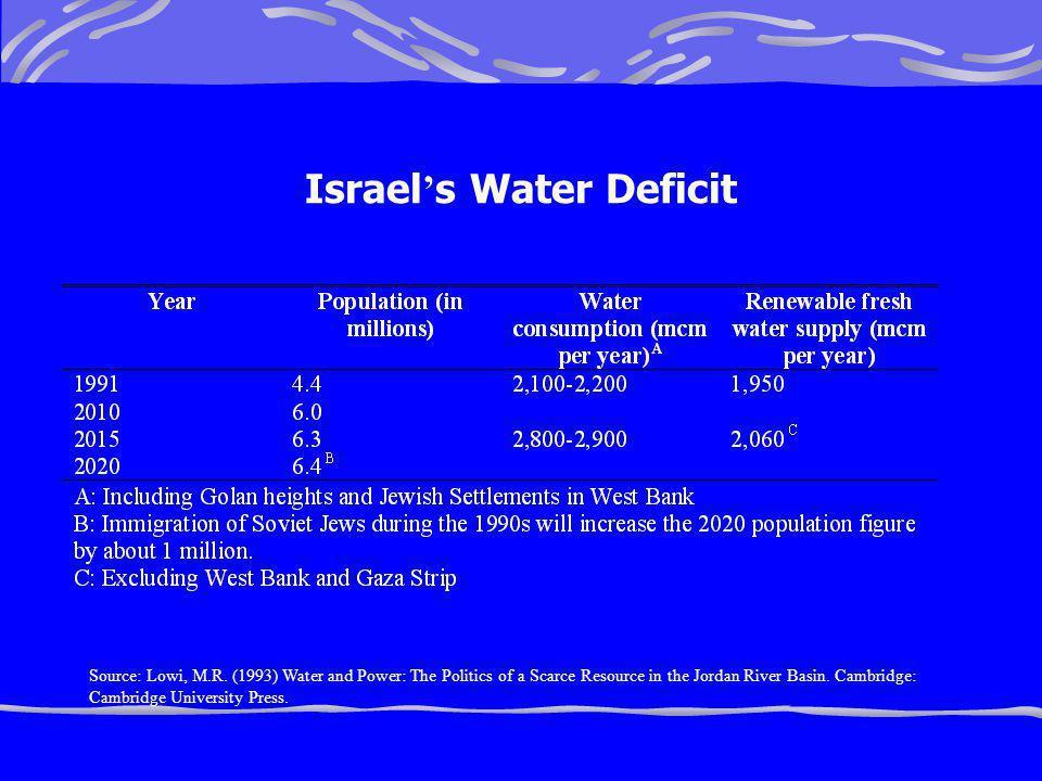 Israel s Water Deficit Source: Lowi, M.R.