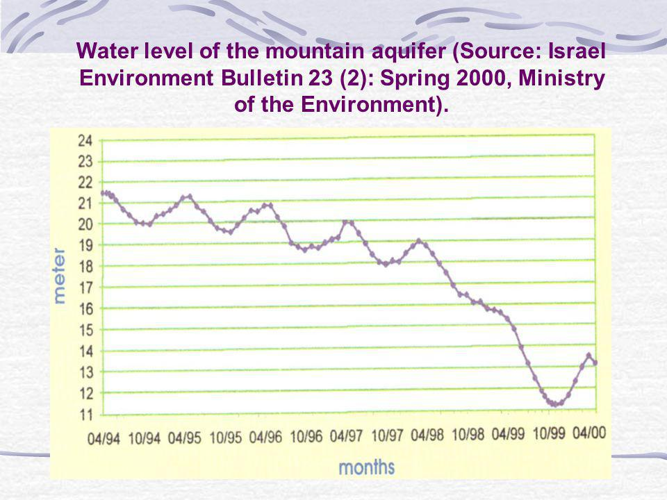Water as Ideology Objectives of Zionism Population Pro-immigration and pro-natality policies A Jewish demographic reality Mode of Life Rural Cooperative Territory Redemption of the land through agriculture Conquering the unsettled He who works the land has rights and ownership to it Establishing borders and protecting the periphery