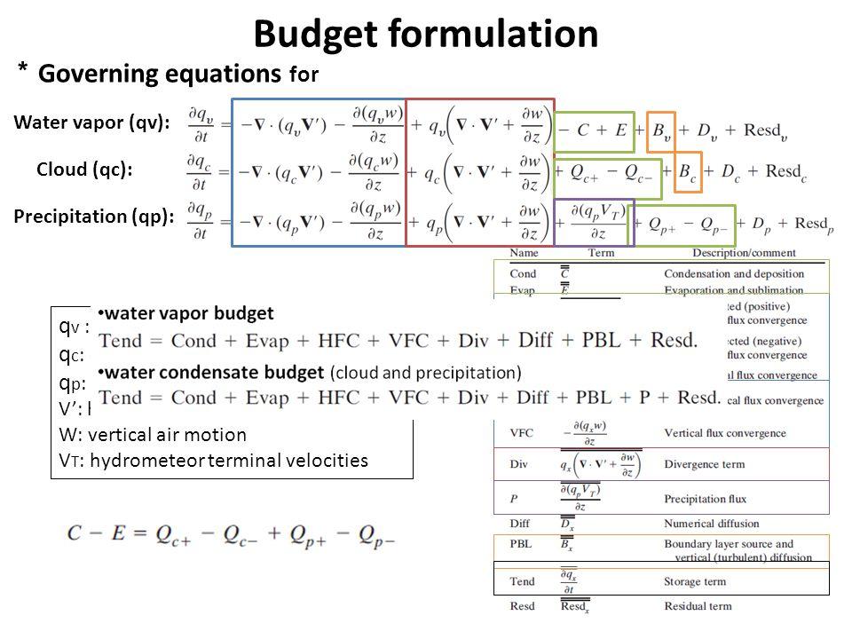 Budget formulation Governing equations for Water vapor (qv): Cloud (qc): Precipitation (qp): q v : water vapor mixing ratio q c : cloud mixing ratio q p : precipitation mixing ratio V: horizontal air motion W: vertical air motion V T : hydrometeor terminal velocities
