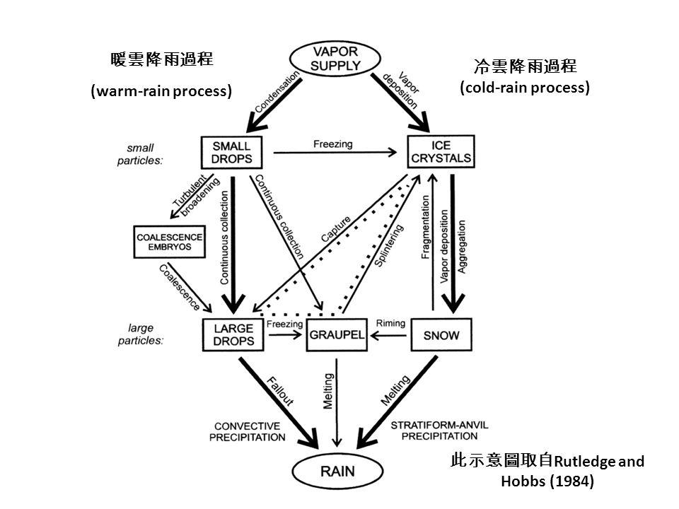 (warm-rain process) (cold-rain process) Rutledge and Hobbs (1984)