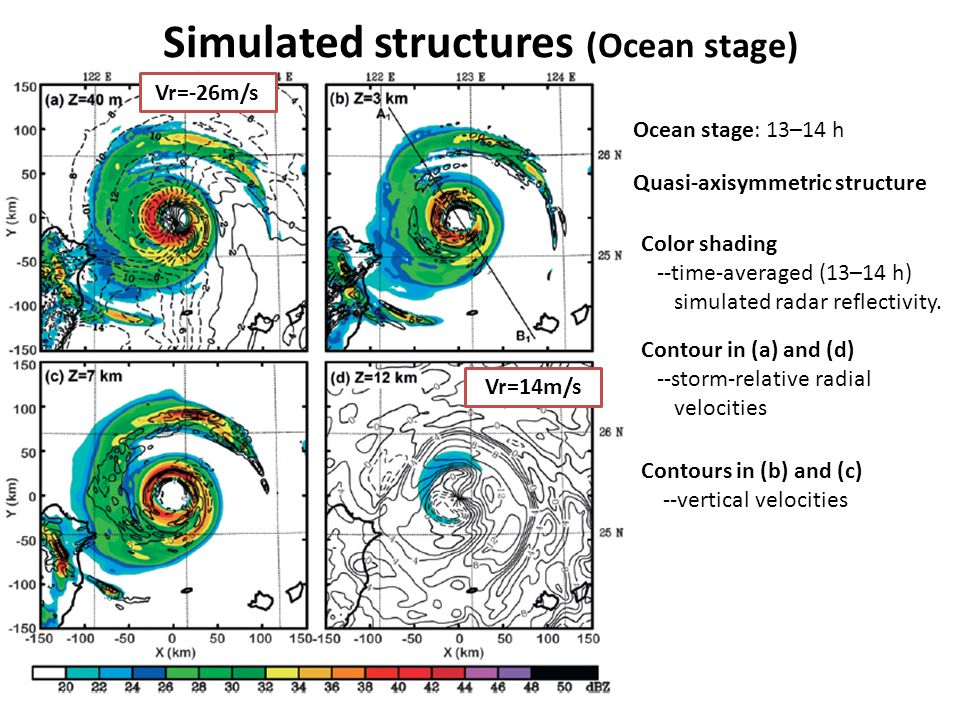 Simulated structures (Ocean stage) Color shading in(a),(c) --time-averaged (13–14 h) simulated radar reflectivity.