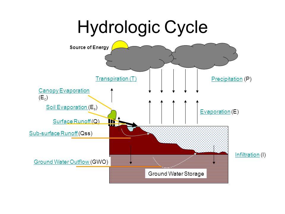 Hydrologic Cycle PrecipitationPrecipitation (P) EvaporationEvaporation (E) Transpiration (T) Soil Evaporation Soil Evaporation (E s ) Canopy Evaporation Canopy Evaporation (E c ) Ground Water Storage Sub-surface Runoff Sub-surface Runoff (Qss) Surface Runoff Surface Runoff (Q) Ground Water Outflow Ground Water Outflow (GWO) Source of Energy InfiltrationInfiltration (I)