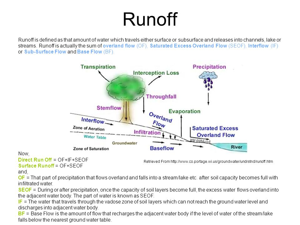 Runoff is defined as that amount of water which travels either surface or subsurface and releases into channels, lake or streams.