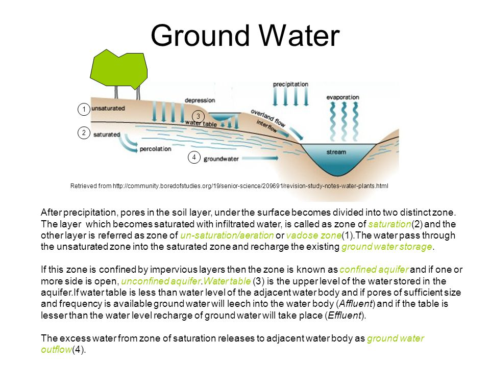 Ground Water After precipitation, pores in the soil layer, under the surface becomes divided into two distinct zone.