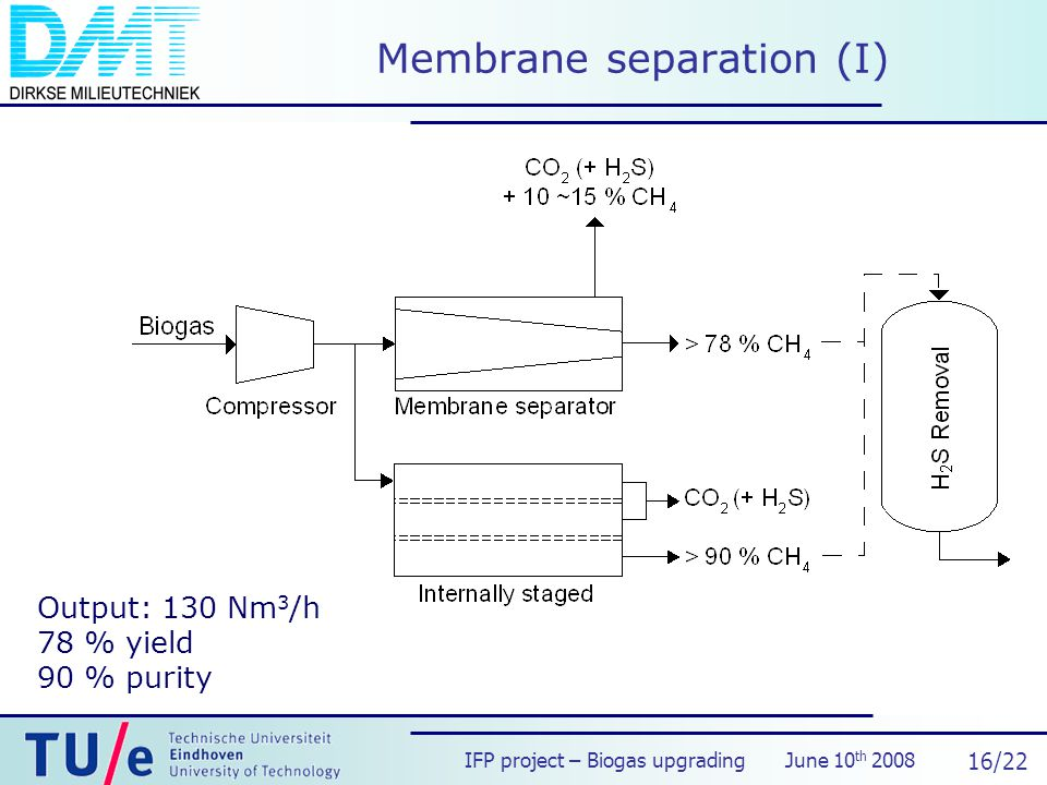 IFP project – Biogas upgrading June 10 th /22 Membrane separation (I) Output: 130 Nm 3 /h 78 % yield 90 % purity