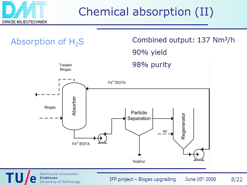 IFP project – Biogas upgrading June 10 th /22 Chemical absorption (II) Absorption of H 2 S Combined output: 137 Nm 3 /h 90% yield 98% purity
