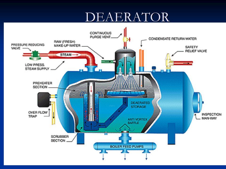 ضبط pH ضبط pH ترشيح جيد للمياه لإزالة الأملاح العالقة. ترشيح جيد للمياه لإزالة الأملاح العالقة. إزالة الاكسجين ميكانيكيا ( بالتسخين ). إزالة الاكسجين