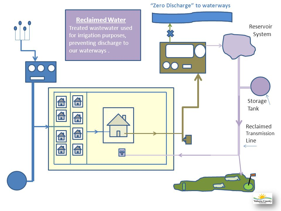 Wastewater Service 4 regional wastewater treatment plants - 300,000 gallons per day to 1.2 MGD 1.56 MGD reclaimed water produced No surface water disc