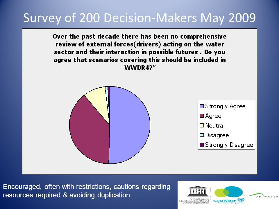 Survey of 200 Decision-Makers May 2009 Encouraged, often with restrictions, cautions regarding resources required & avoiding duplication