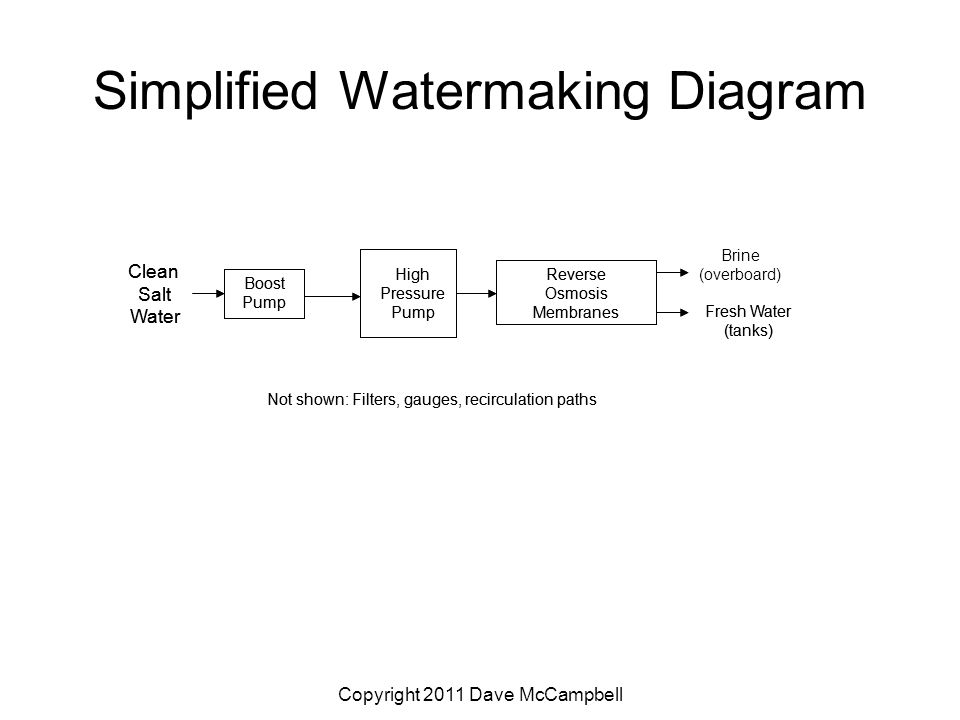 Copyright 2011 Dave McCampbell Simplified Watermaking Diagram Clean Salt Water High Pressure Pump Reverse Osmosis Membranes Brine (overboard) Fresh Water (tanks) Boost Pump Not shown: Filters, gauges, recirculation paths Clean Salt Water High Pressure Pump Reverse Osmosis Membranes Fresh Water (tanks) Boost Pump Not shown: Filters, gauges, recirculation paths