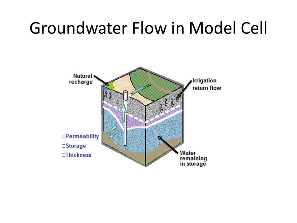 Groundwater Flow in Model Cell