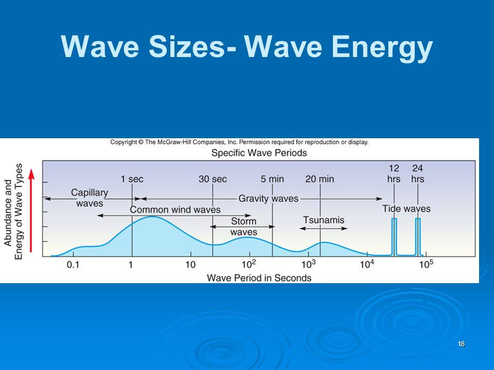 18 Wave Sizes- Wave Energy