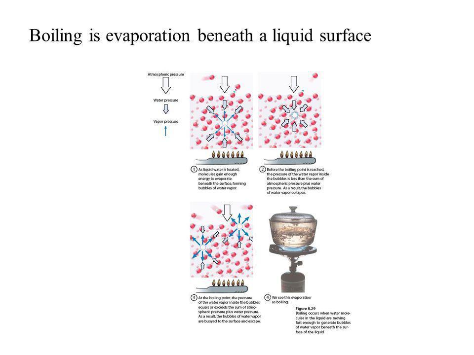 Boiling is evaporation beneath a liquid surface