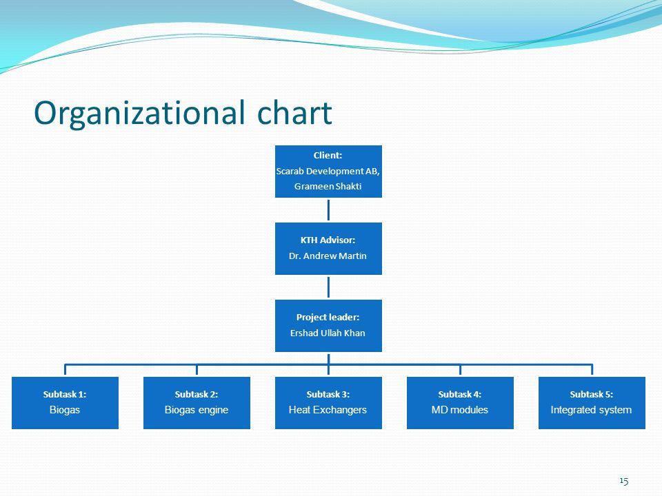 15 Organizational chart Client: Scarab Development AB, Grameen Shakti KTH Advisor: Dr. Andrew Martin Project leader: Ershad Ullah Khan Subtask 1: Biog