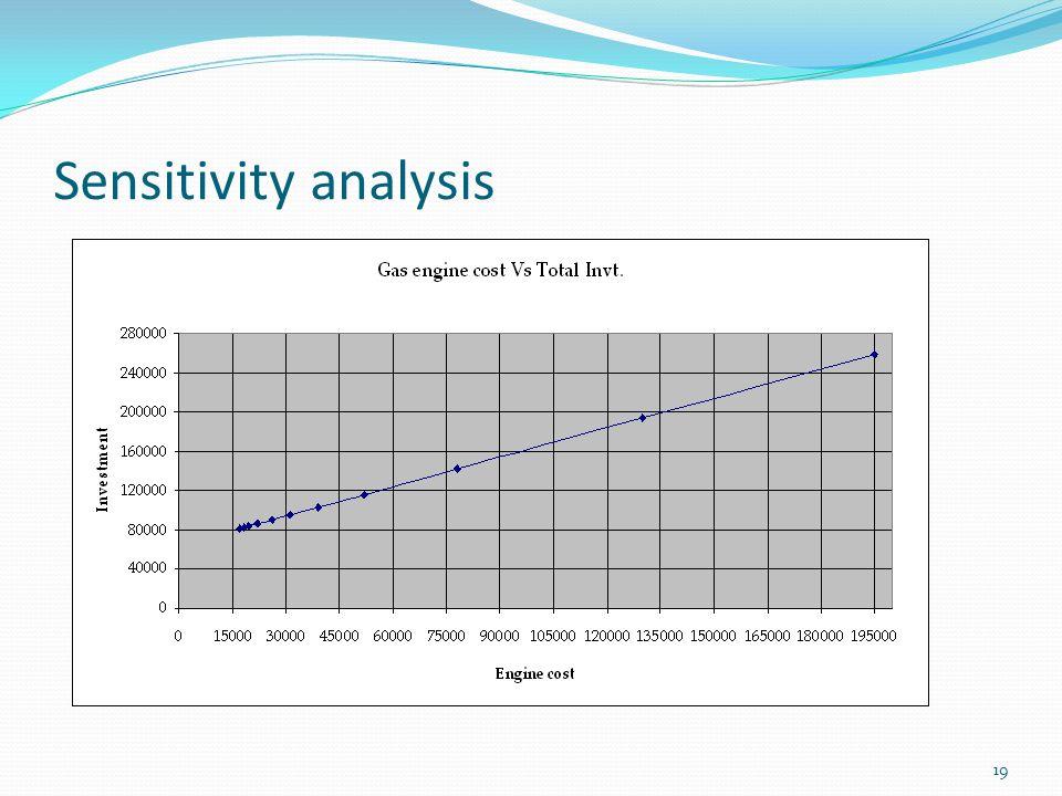 19 Sensitivity analysis