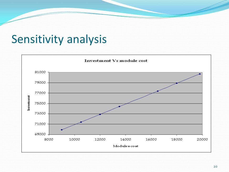20 Sensitivity analysis
