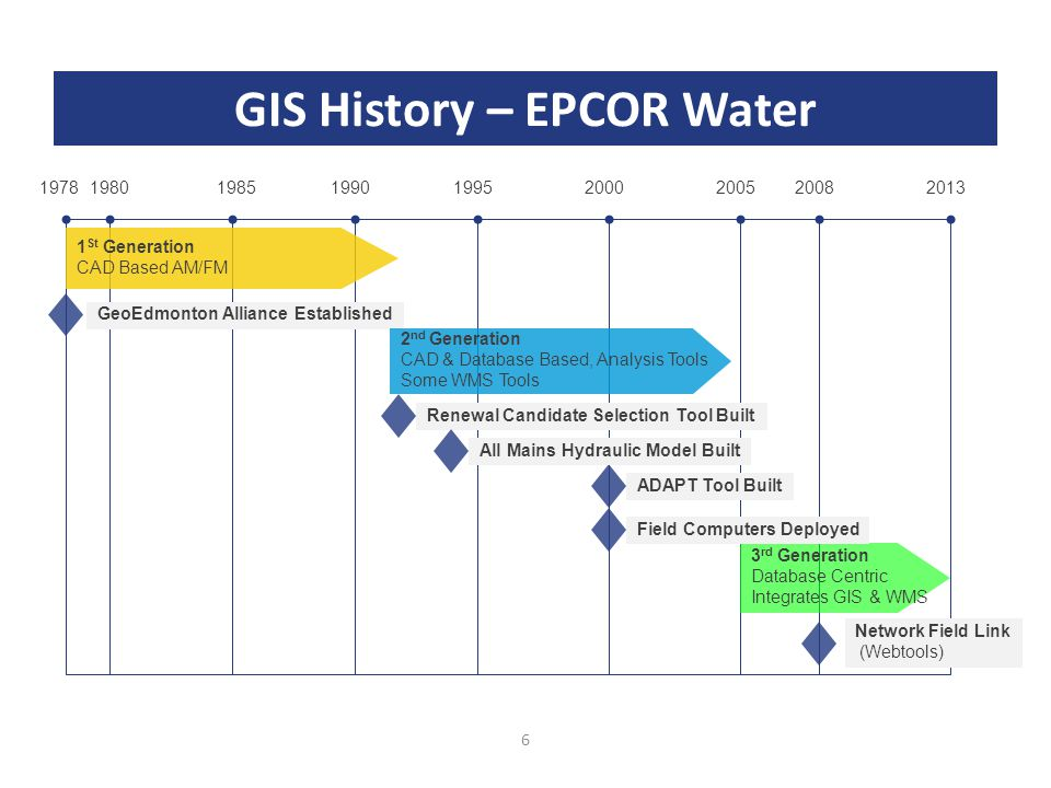 6 GIS History – EPCOR Water 19781980199019951985200020052008 GeoEdmonton Alliance Established 2013 3 rd Generation Database Centric Integrates GIS & WMS 1 St Generation CAD Based AM/FM Renewal Candidate Selection Tool Built ADAPT Tool Built Network Field Link (Webtools) All Mains Hydraulic Model Built Field Computers Deployed 2 nd Generation CAD & Database Based, Analysis Tools Some WMS Tools