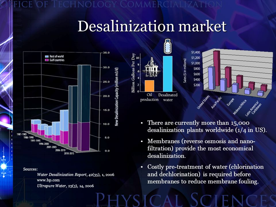 Desalinization market There are currently more than 15,000 desalinization plants worldwide (1/4 in US). Membranes (reverse osmosis and nano- filtratio