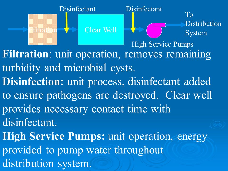 Filtration: unit operation, removes remaining turbidity and microbial cysts.