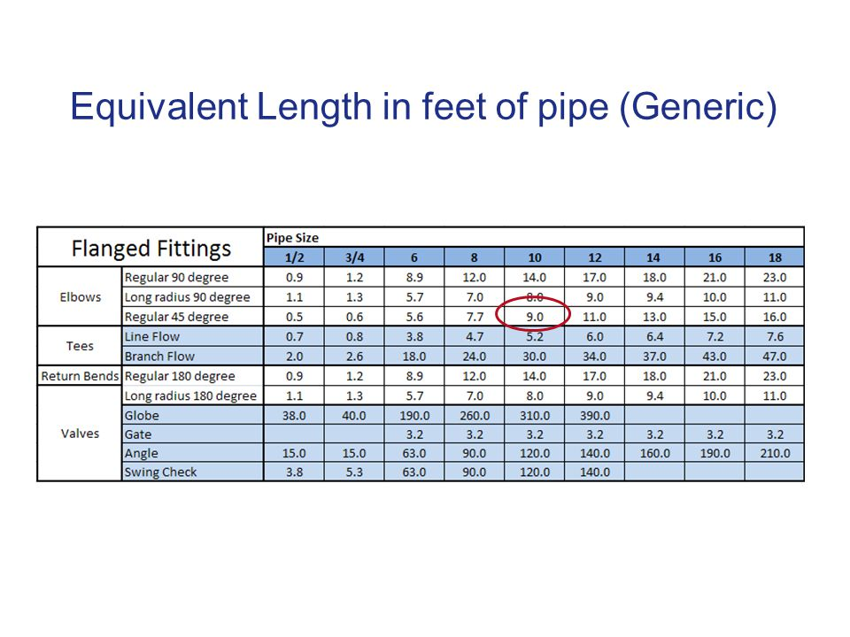 Equivalent Length in feet of pipe (Generic)