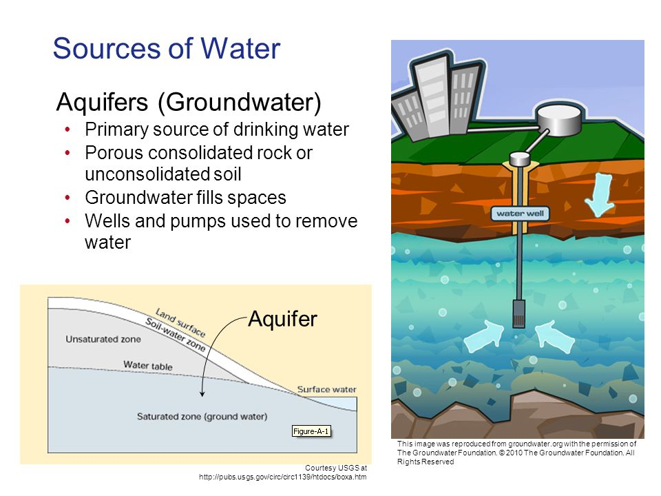 Sources of Water Aquifers (Groundwater) Primary source of drinking water Porous consolidated rock or unconsolidated soil Groundwater fills spaces Wells and pumps used to remove water Aquifer Courtesy USGS at http://pubs.usgs.gov/circ/circ1139/htdocs/boxa.htm This image was reproduced from groundwater.org with the permission of The Groundwater Foundation.