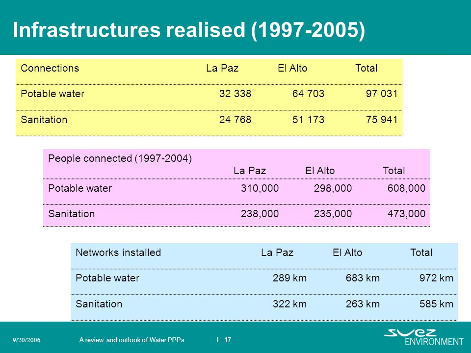 A review and outlook of Water PPPsI 179/20/2006 Infrastructures realised (1997-2005) ConnectionsLa PazEl AltoTotal Potable water32 33864 70397 031 San