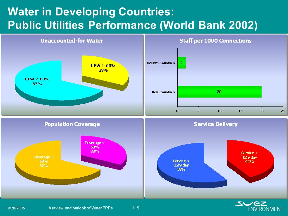 A review and outlook of Water PPPsI 99/20/2006 Water in Developing Countries: Public Utilities Performance (World Bank 2002)