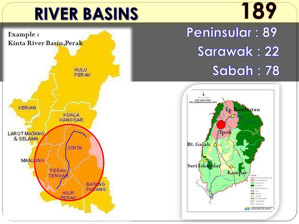 Tg. Rambutan Ipoh Bt. Gajah Kampar Seri Iskandar Example : Kinta River Basin,Perak